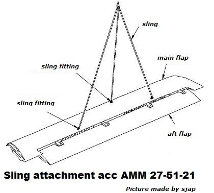 outboard flap assy sling installation attachment points a possible rh sjap nl